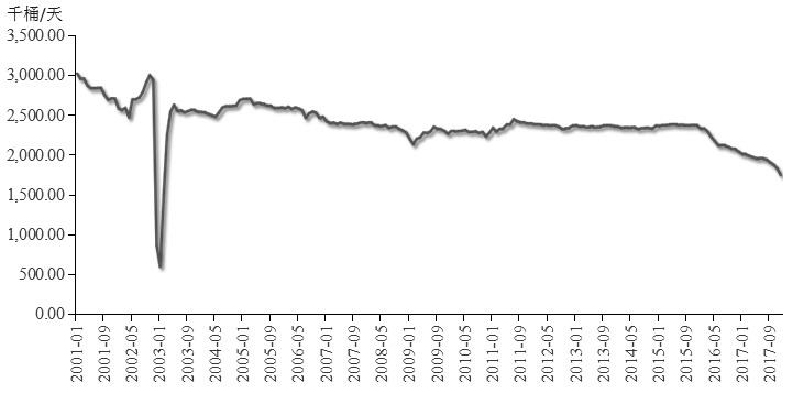 美原油增产潜力大 油价承压偏弱运行